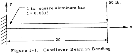 Cantilever Beam in Bending