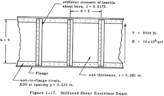 Stiffened Shear Resistant Beam