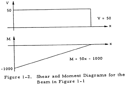 Shear and Moment Diagram for Beam
