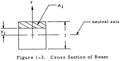 Cross Section of Beam