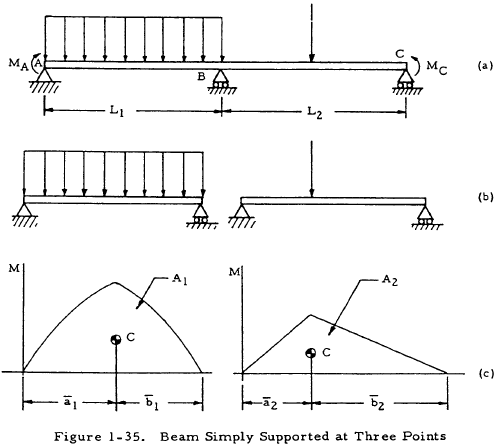 Beam Simply Supported at Three Points