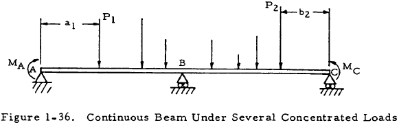 Continuous Beam Under Several Concentrated Loads