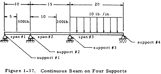 Continuous Beam on Four Supports