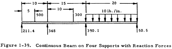 Continuous Beam on Four Supports with Reaction Forces