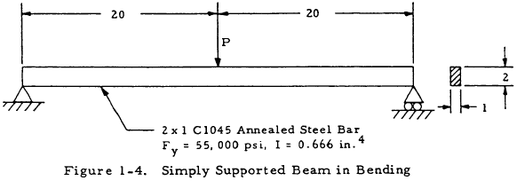 Simply Supported Beam in Bending