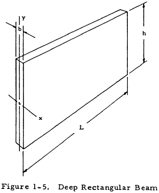 Deep Rectangular Beam