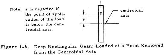 Deep Rectangular Beam Loaded at a Point Removed from the Centroidal Axis