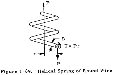 Helical Spring of Round Wire