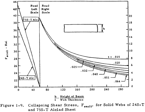 Collapsing Shear Stress for Solid Webs of 24S-T and 75S-T Alclad Sheet