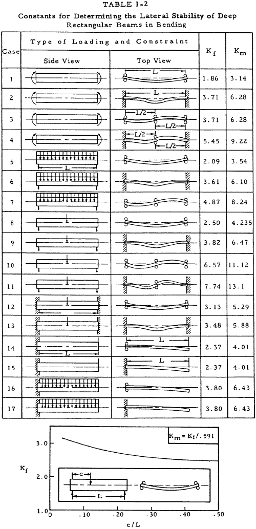Constants for Determining the Lateral Stability of Deep Rectangular Beams in Bending