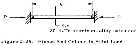 Pinned End Column in Axial Load