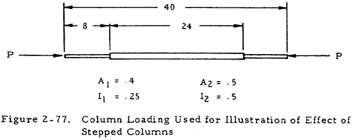 Column Loading Used for Illustration of Effect of Stepped Columns