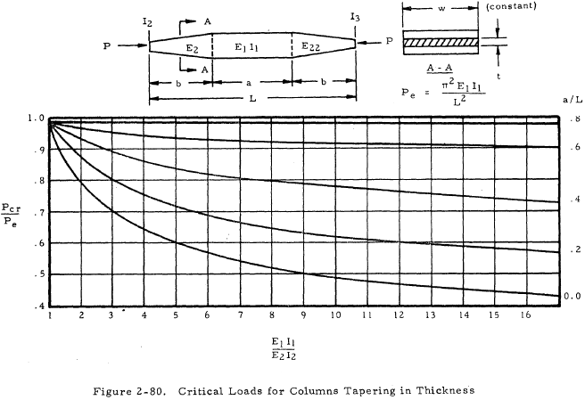 Critical Loads for Columns Tapering in Thickness