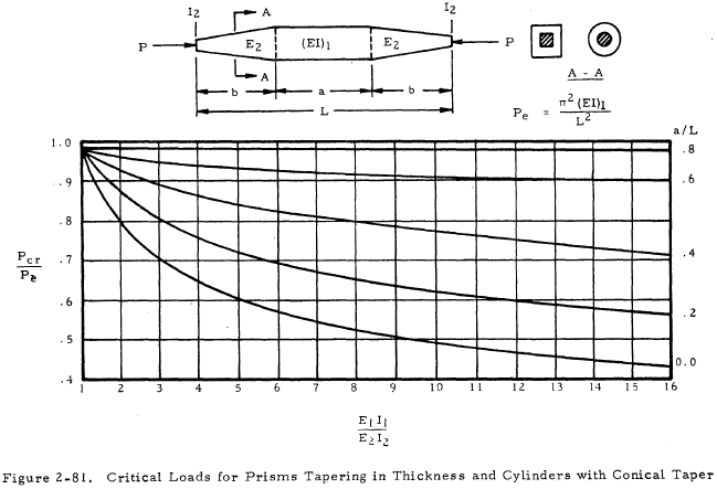 Critical Loads for Prisms Tapering in Thickness and Cylinders with Conical Taper