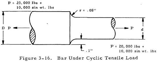 Bar Under Cyclic Tensile Load