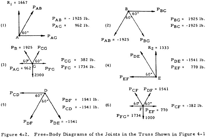 Free-Body Diagrams of the Joints in the Truss Shown in Figure 4-1