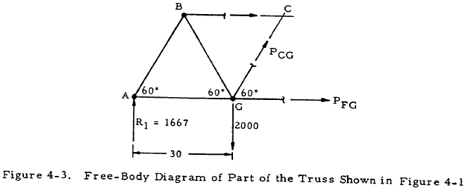 Free-Body Diagram of Part of the Truss Shown in Figure 4-1