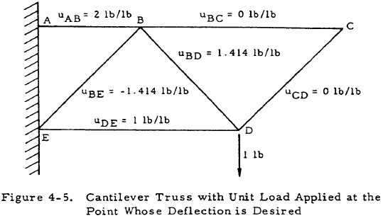 Cantilever Truss with Unit Load Applied at the Point Whose Deflection is Desired