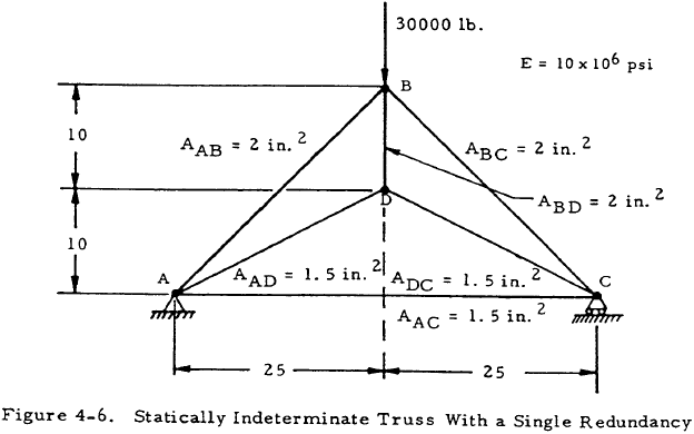 Statically Indeterminate Truss With a Single Redundancy