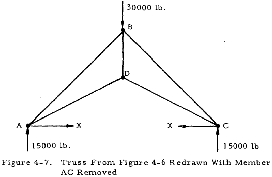 Truss From Figure 4-6 Redrawn With Member AC Removed