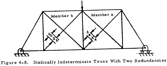 Statically Indeterminate Truss With Two Redundancies