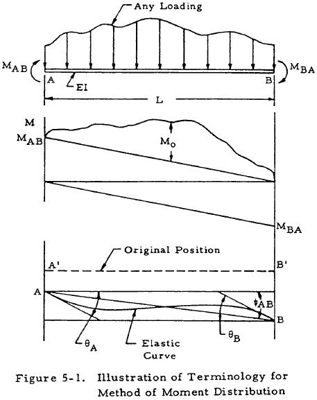 Illustration of Terminology for Method of Moment Distribution