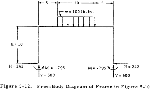 Free-Body Diagram of Frame in Figure 5-10