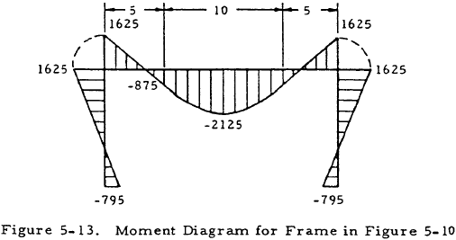 Moment Diagram for Frame in Figure 5-10
