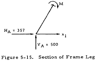 Section of Frame Leg