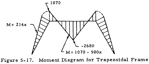 Moment. Diagram for Trapezoidal Frame