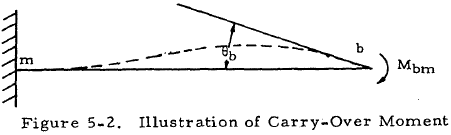 Illustration of Carry-Over Moment