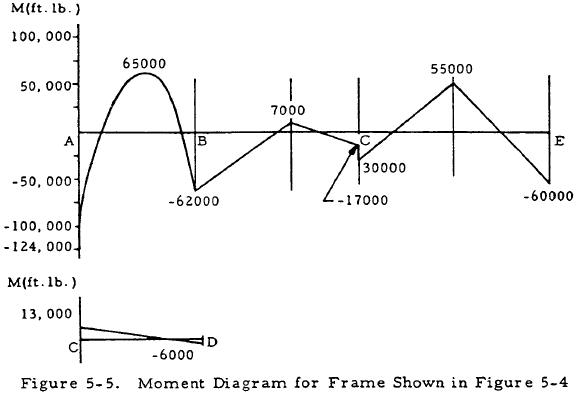 Moment Diagram for Frame Shown in Figure 5-4