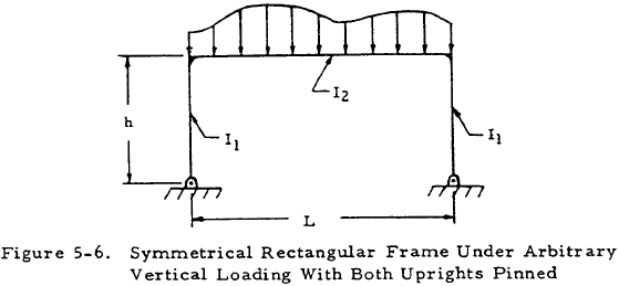 Symmetrical Rectangular Frame Under Arbitrary Vertical Loading With Both Uprights Pinned