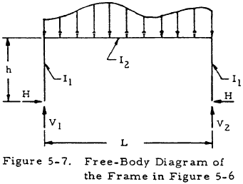 Free-Body Diagram of the Frame in Figure 5-6