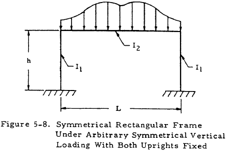 Symmetrical Rectangular Frame Under Arbitrary Symmetrical Vertical Loading With Both Uprights Fixed