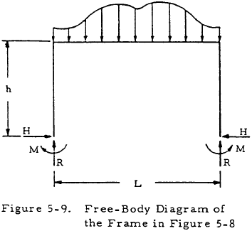 Free-Body Diagram of the Frame in Figure 5-8