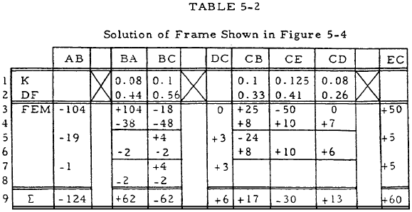 Solution of Frame Shown in Figure 5-4