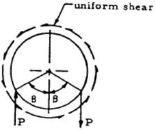 Closed Circular Ring, Case 16