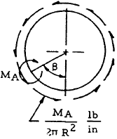 Closed Circular Ring, Case 17