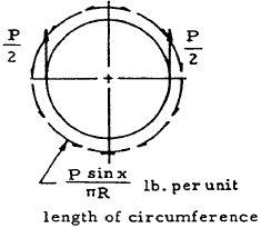 Closed Circular Ring, Case 20