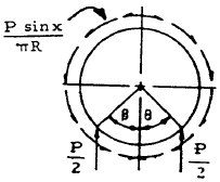 Closed Circular Ring, Case 21