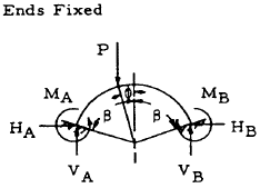Closed Circular Ring, Case 24