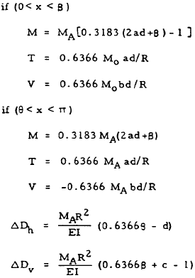 Closed Circular Ring Formulas, Case 4