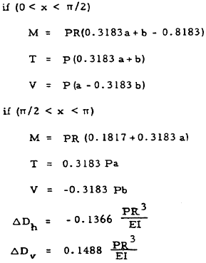 Closed Circular Ring Formulas, Case 5