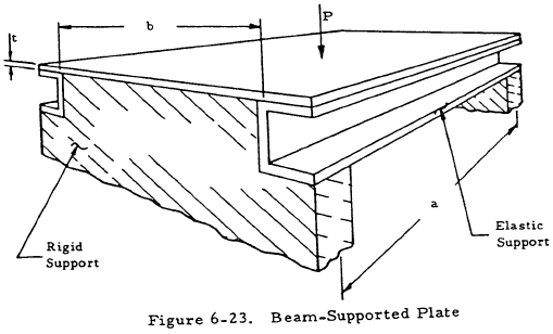 Beam-Supported Plate