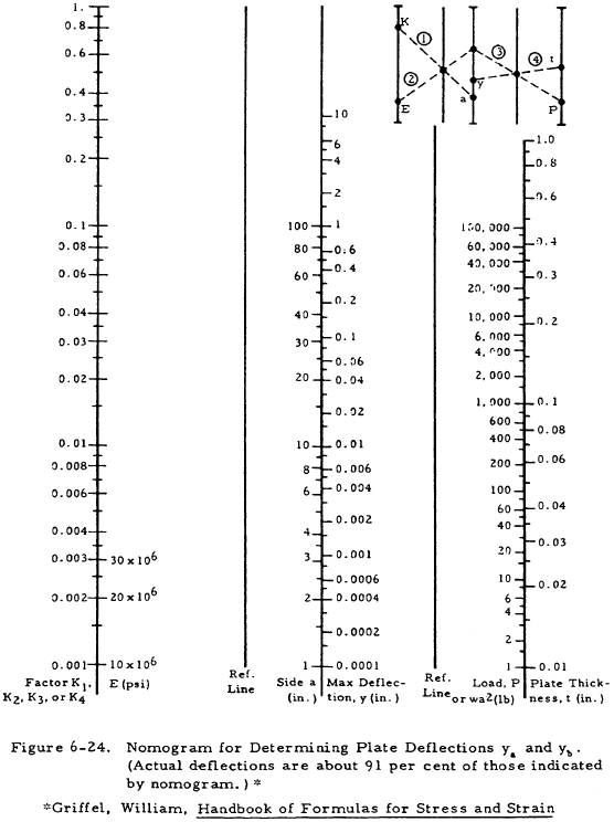 Nomogram for Determining Plate Deflections ya and yb