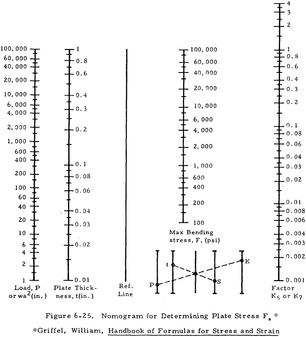 Nomogram for Determining Plate Stress