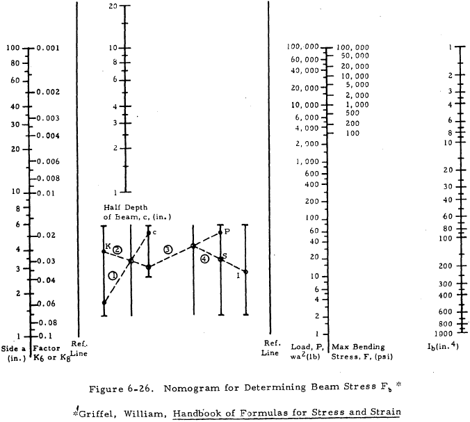Nomogram for Determining Beam Stress