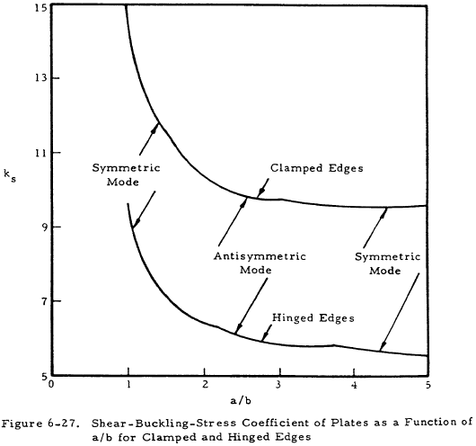Shear-Buckling-Stress Coefficient of Plates as a Function of a/b for Clamped and Hinged Edges