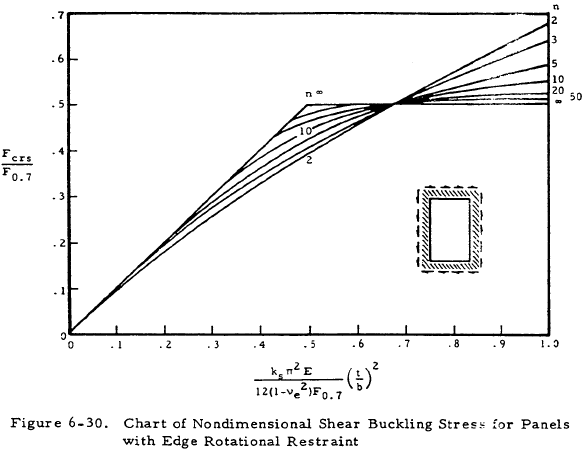 Chart of Nondimensional Shear Buckling Stress for Panels with Edge Rotational Restraint